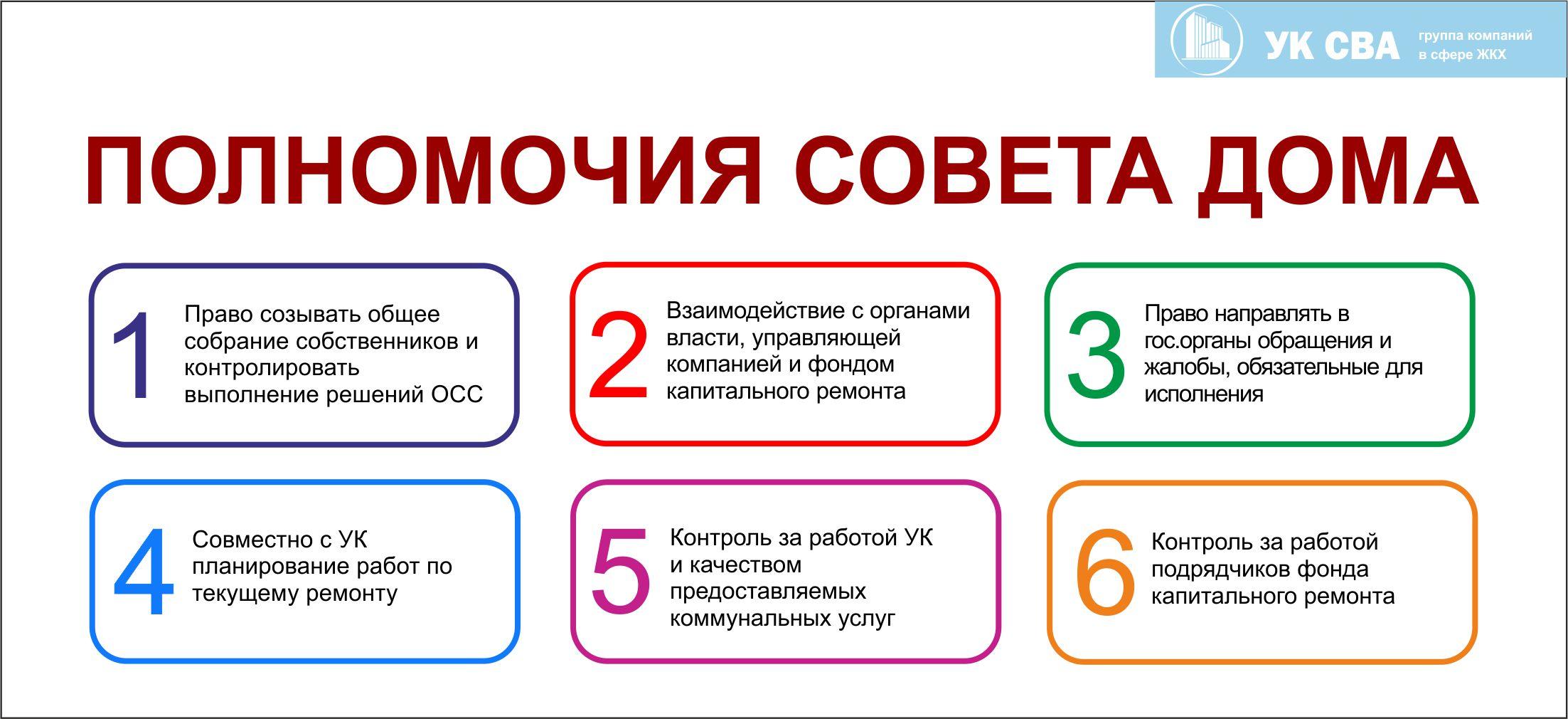 выбор совета дома жилищный кодекс